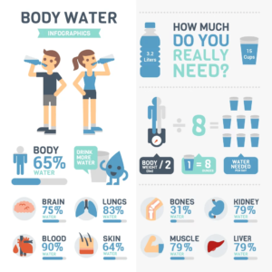 How Water Helps With Weightloss